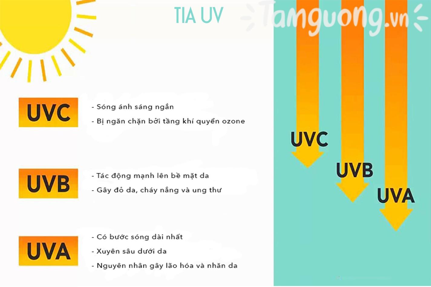 Kem chống nắng ngăn ngừa tia UV