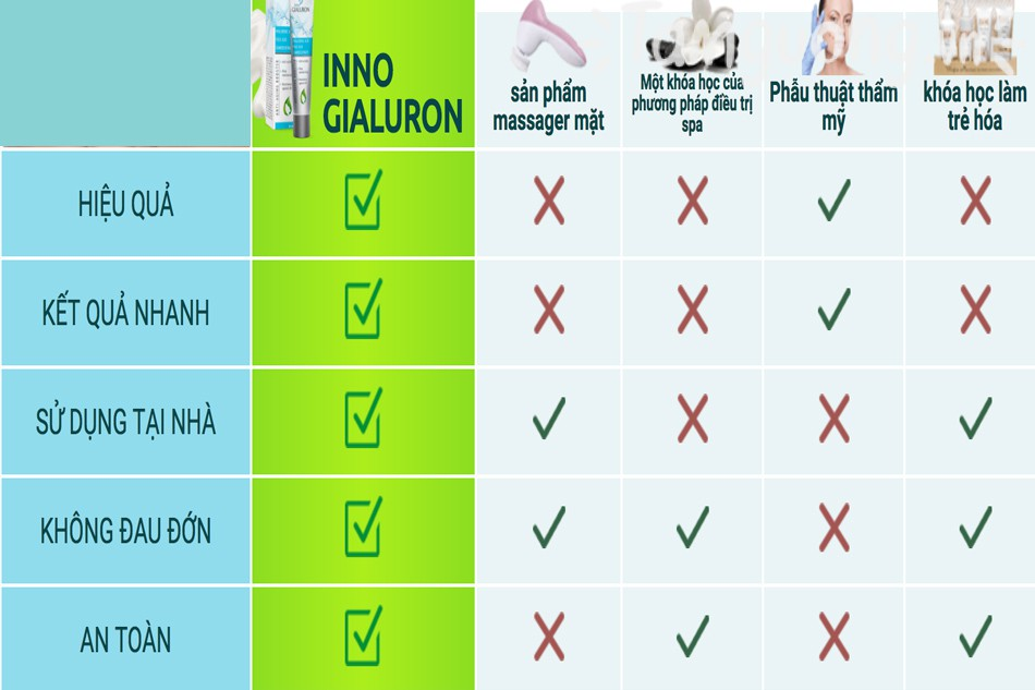 Review Inno Gialuron