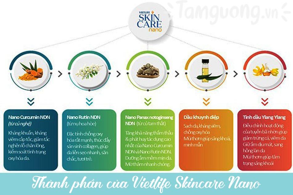Thành phần của kem trị mụn Vietlife Skincare Nano